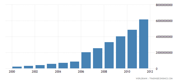 ghana gross national disposable income current lcu wb data