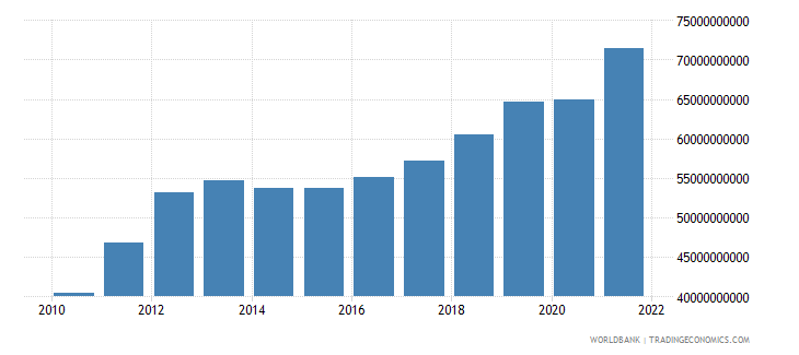 ghana gross national expenditure constant 2000 us dollar wb data