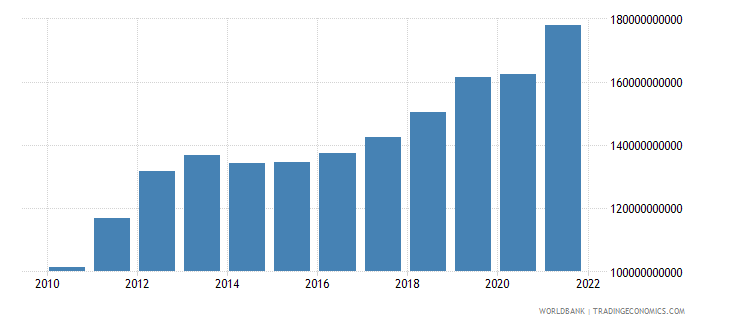 ghana gross national expenditure constant lcu wb data