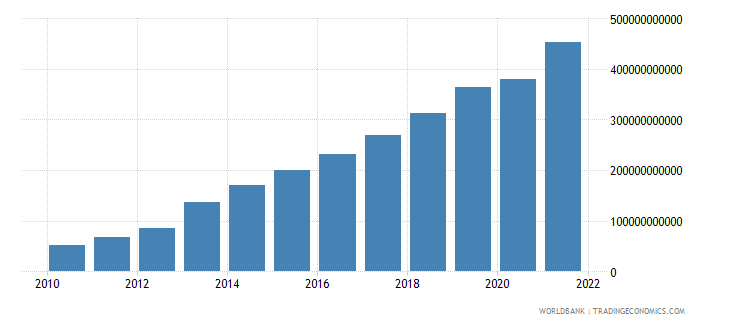 ghana gross national expenditure current lcu wb data