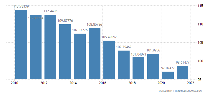ghana gross national expenditure percent of gdp wb data