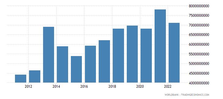 ghana gross national expenditure us dollar wb data