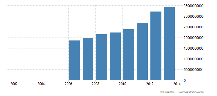 ghana gross national income constant lcu wb data