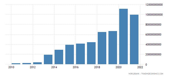 ghana gross savings current lcu wb data