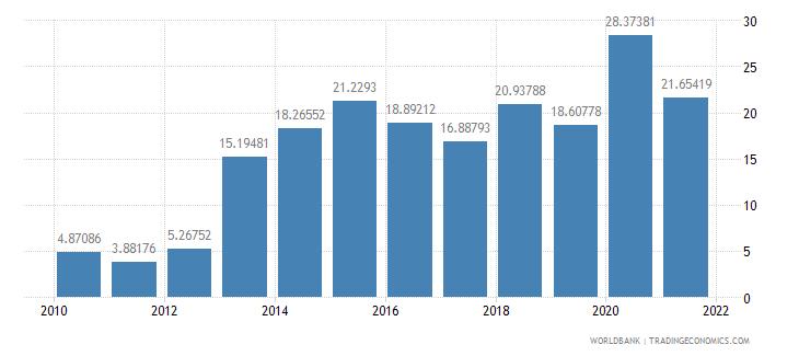 ghana gross savings percent of gdp wb data