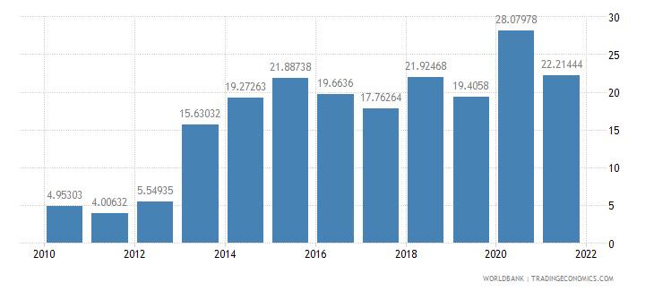 ghana gross savings percent of gni wb data