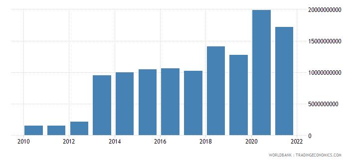 ghana gross savings us dollar wb data