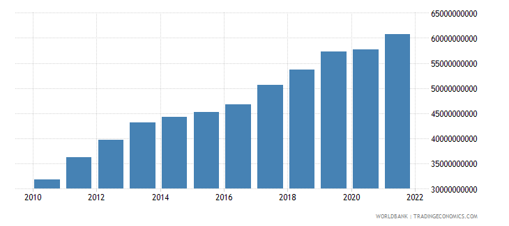 ghana gross value added at factor cost constant 2000 us dollar wb data