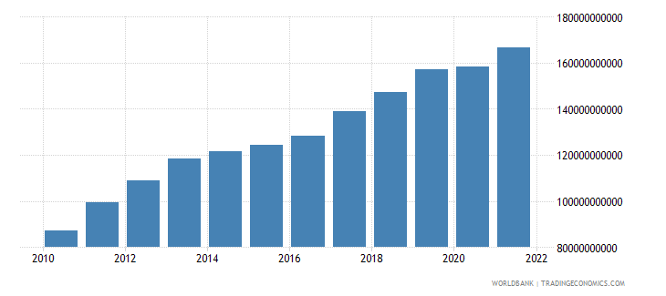 ghana gross value added at factor cost constant lcu wb data