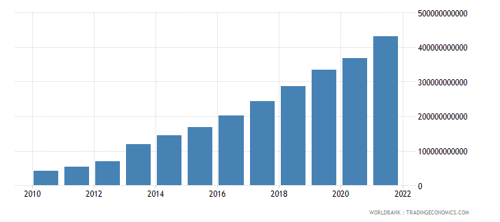 ghana gross value added at factor cost current lcu wb data