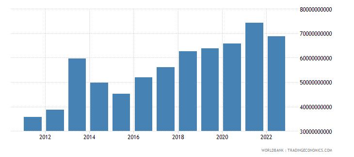 ghana gross value added at factor cost us dollar wb data