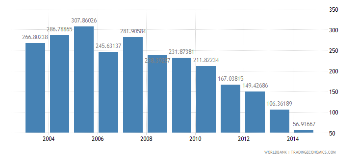 ghana health expenditure total percent of gdp wb data