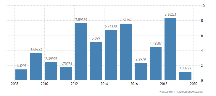 ghana high technology exports percent of manufactured exports wb data