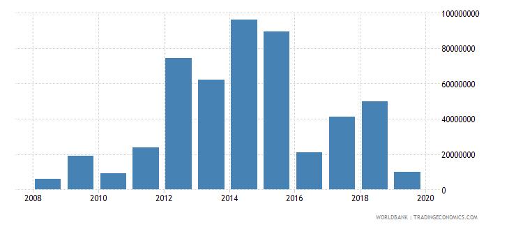 ghana high technology exports us dollar wb data