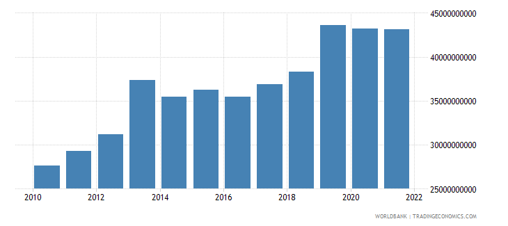 ghana household final consumption expenditure constant 2000 us dollar wb data