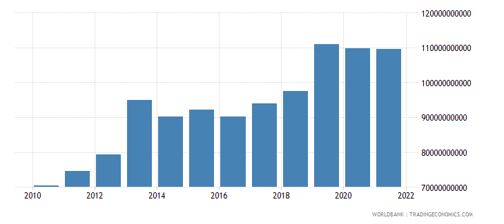 ghana household final consumption expenditure constant lcu wb data