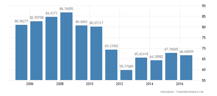 ghana household final consumption expenditure etc percent of gdp wb data