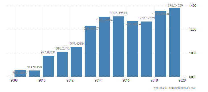 ghana household final consumption expenditure per capita constant 2000 us dollar wb data