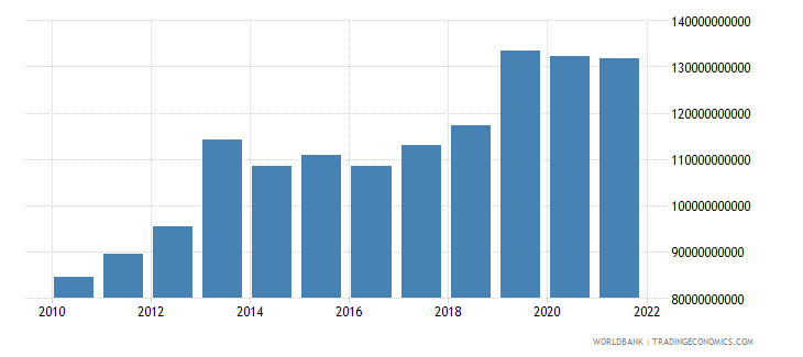 ghana household final consumption expenditure ppp constant 2005 international dollar wb data