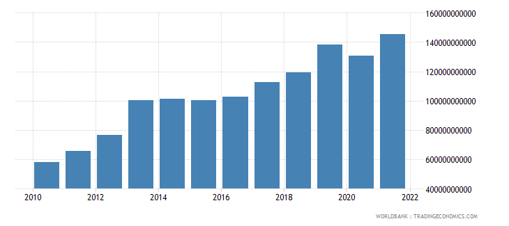 ghana household final consumption expenditure ppp us dollar wb data