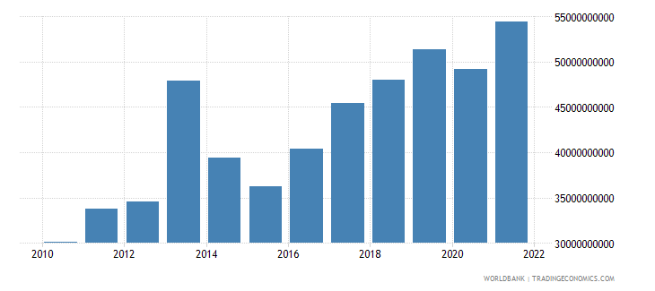 ghana household final consumption expenditure us dollar wb data