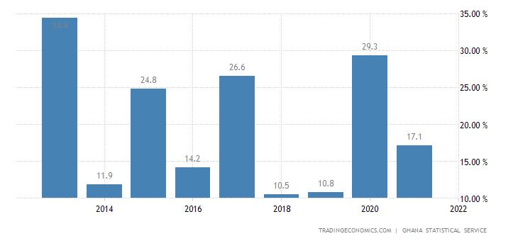 Ghana Household Spending