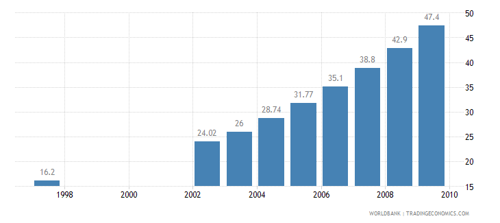 ghana households with television percent wb data