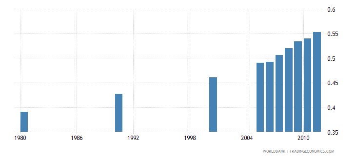 ghana human development index hdi wb data