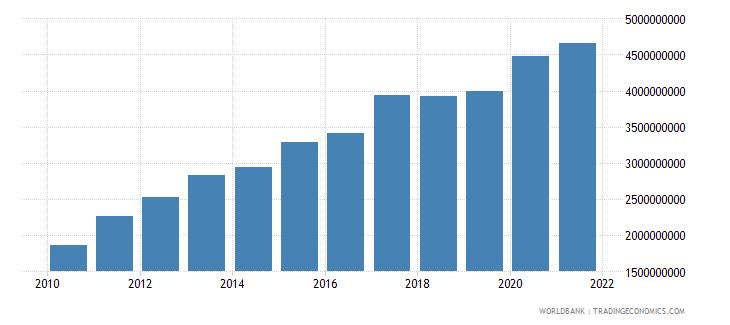 ghana ibrd loans and ida credits dod us dollar wb data