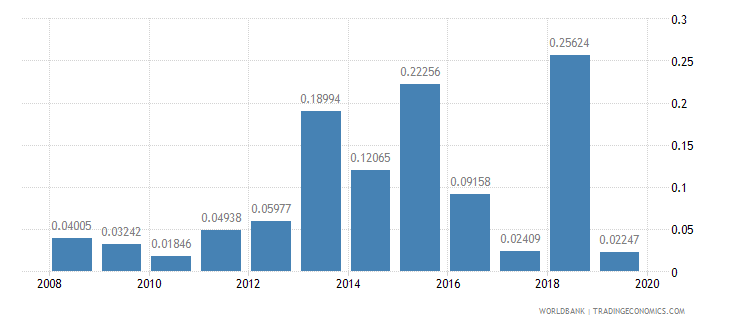ghana ict goods exports percent of total goods exports wb data