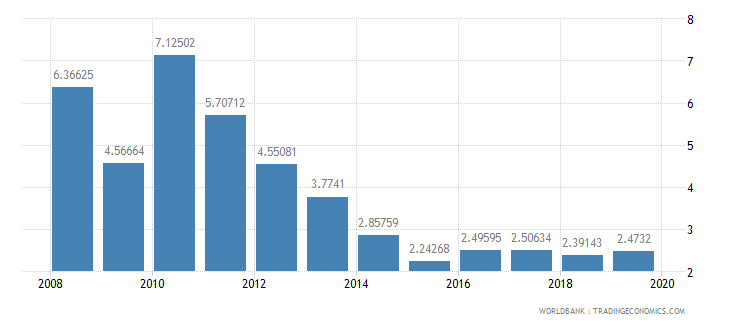 ghana ict goods imports percent total goods imports wb data