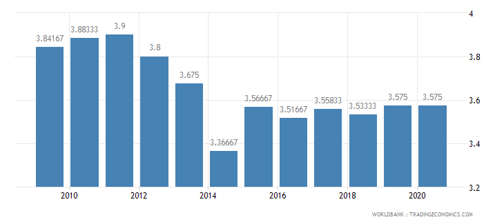 ghana ida resource allocation index 1 low to 6 high wb data