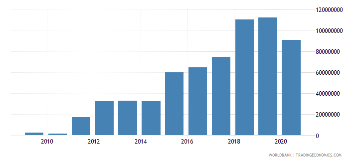 ghana imf repurchases and charges tds us dollar wb data