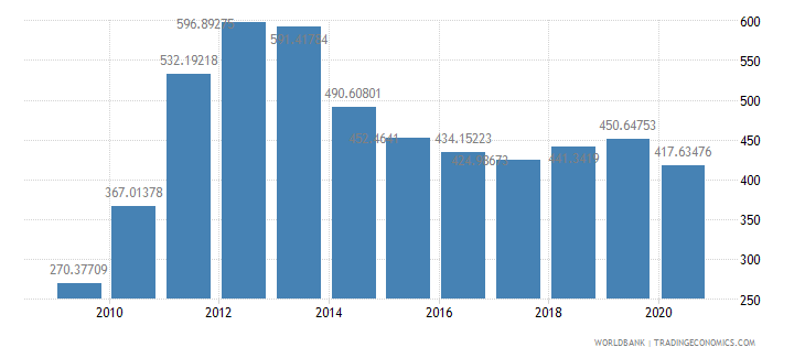 ghana import value index 2000  100 wb data