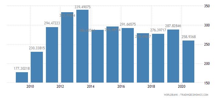 ghana import volume index 2000  100 wb data