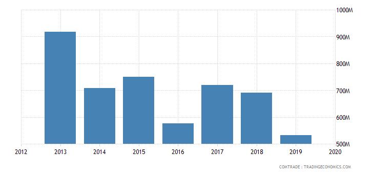ghana imports belgium