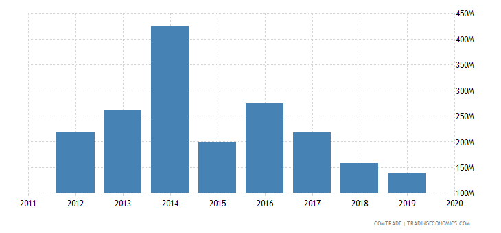ghana imports brazil