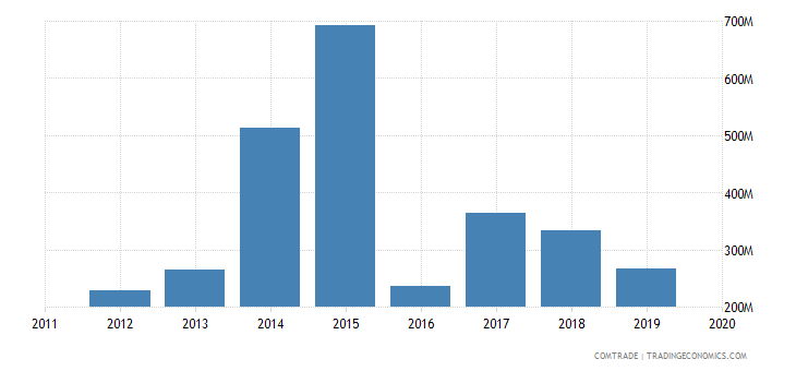 ghana imports canada
