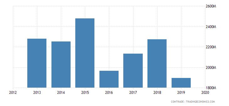 ghana imports china