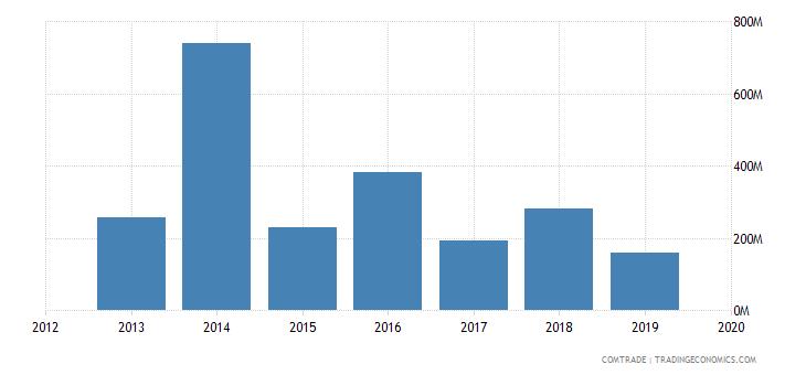 ghana imports france