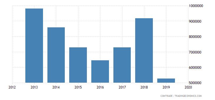 ghana imports germany rubbers