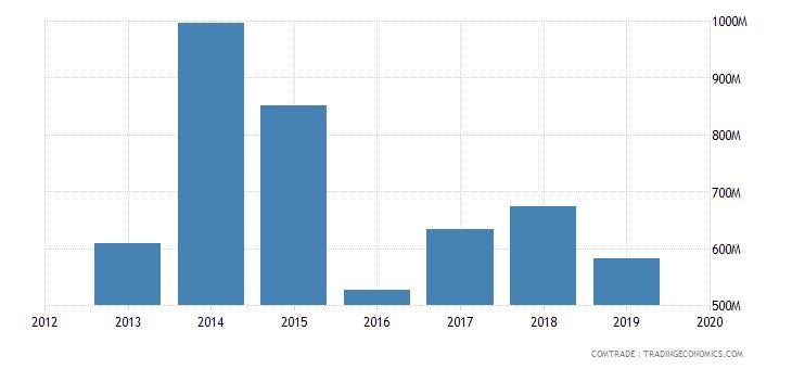 ghana imports india