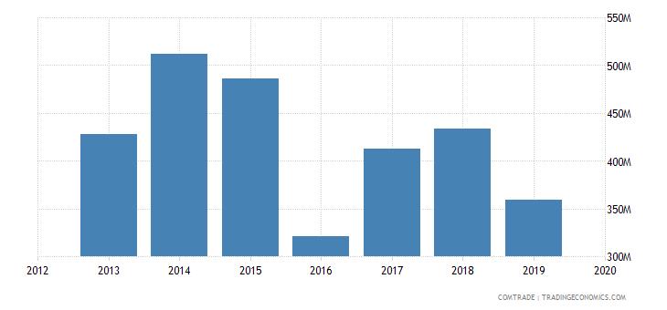 ghana imports iron steel