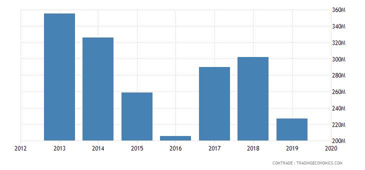 ghana imports italy