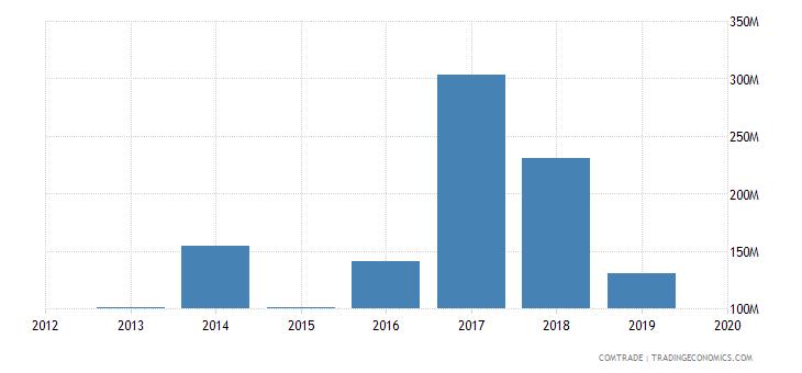 ghana imports malaysia