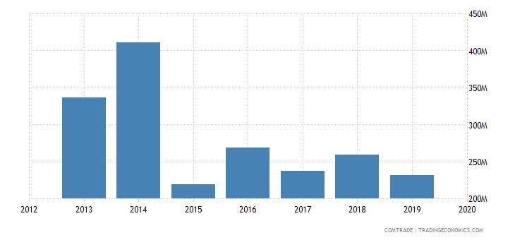 ghana imports netherlands