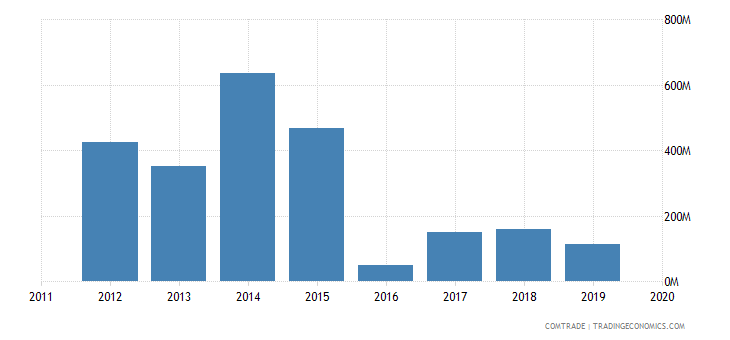 ghana imports nigeria
