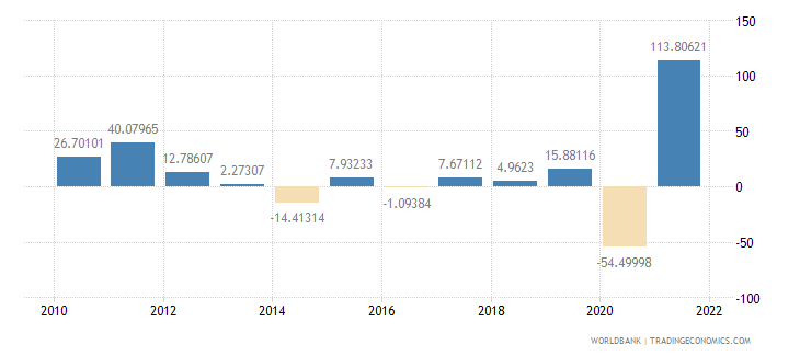 ghana imports of goods and services annual percent growth wb data