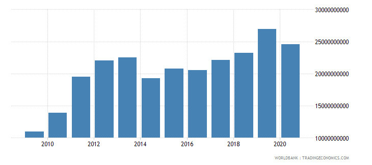 ghana imports of goods and services bop us dollar wb data