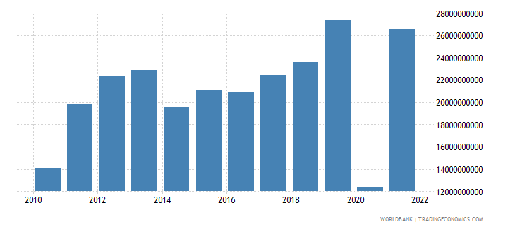 ghana imports of goods and services constant 2000 us dollar wb data